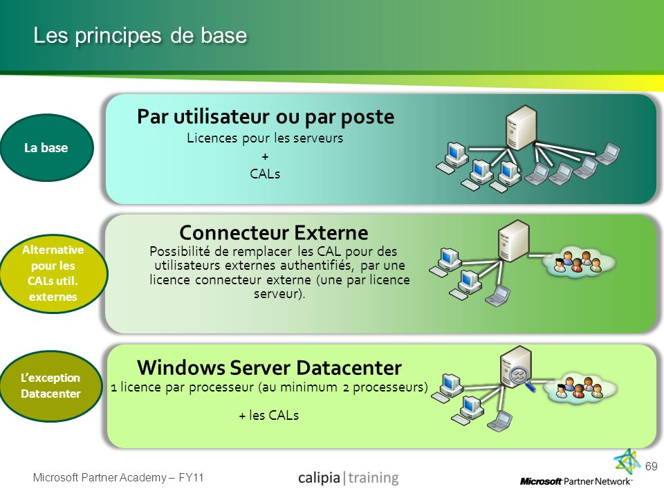Connecteur Externe Windows Server Datacenter