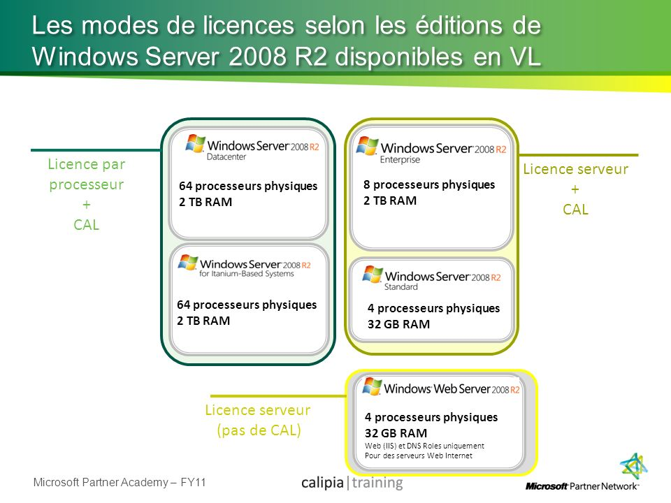 Licence par processeur