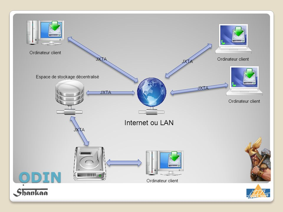 ODIN Internet ou LAN Ordinateur client JXTA Ordinateur client JXTA