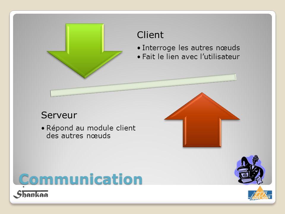 Communication Client Interroge les autres nœuds