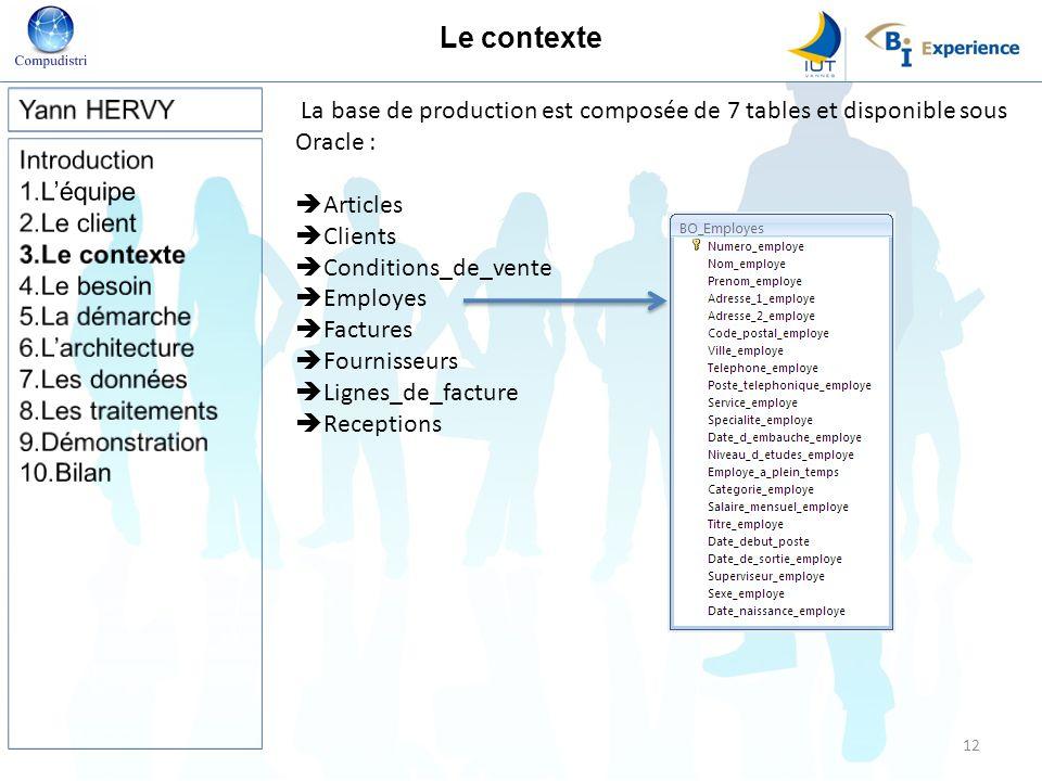 Le contexte Yann HERVY. La base de production est composée de 7 tables et disponible sous Oracle :