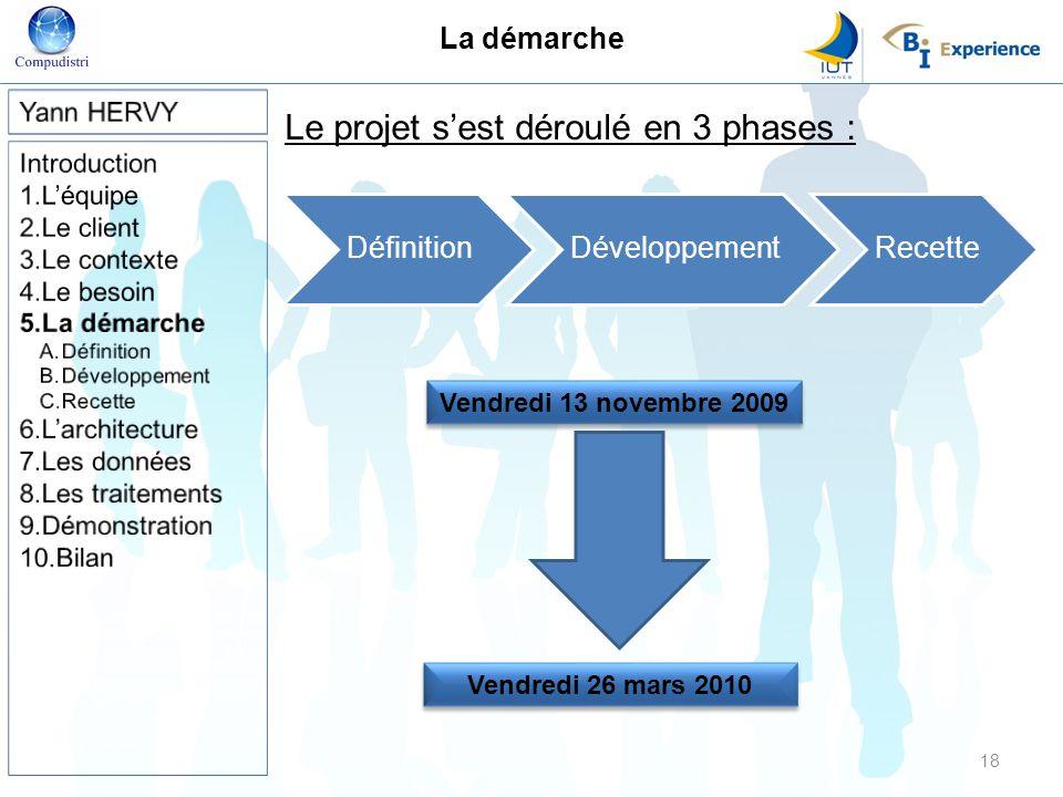 Le projet s'est déroulé en 3 phases :
