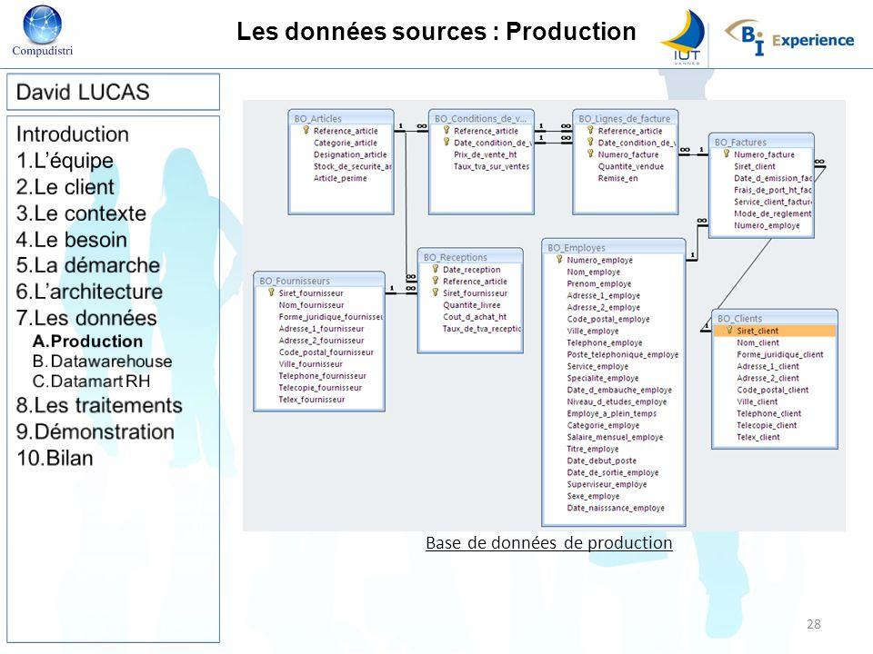 Les données sources : Production