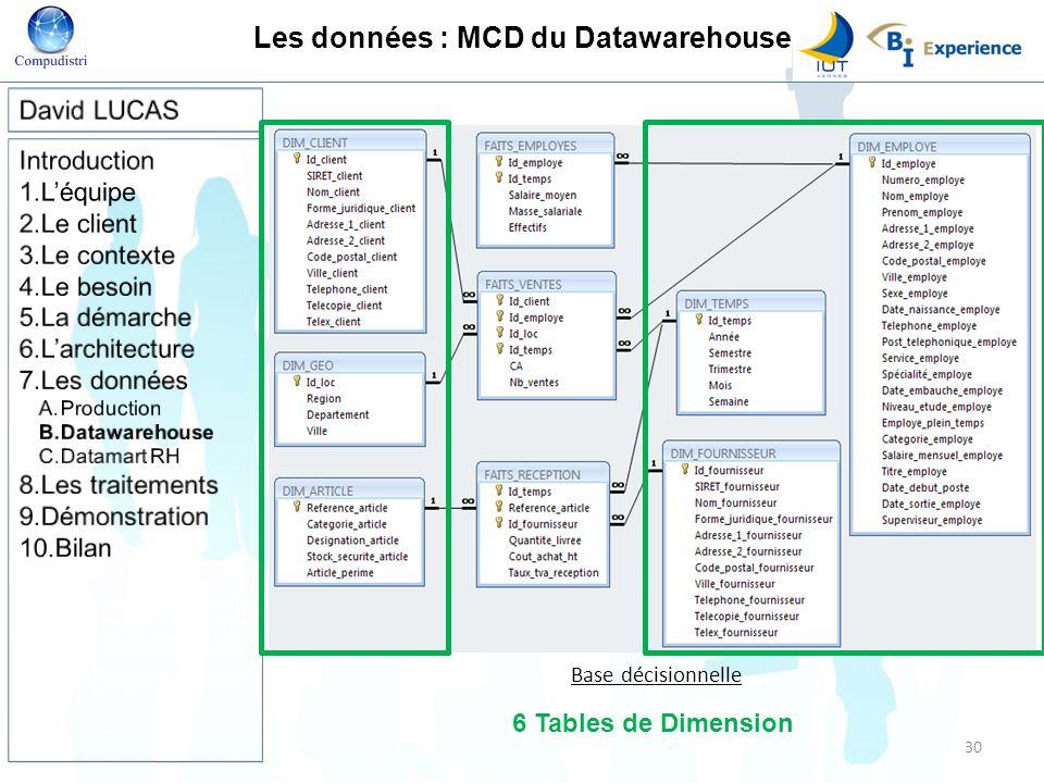 Les données : MCD du Datawarehouse