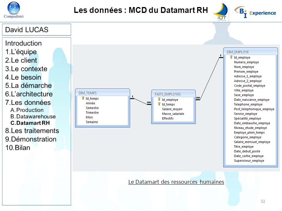 Les données : MCD du Datamart RH
