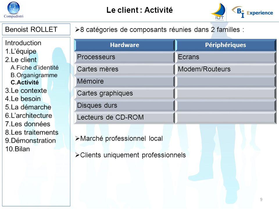 Le client : Activité Benoist ROLLET