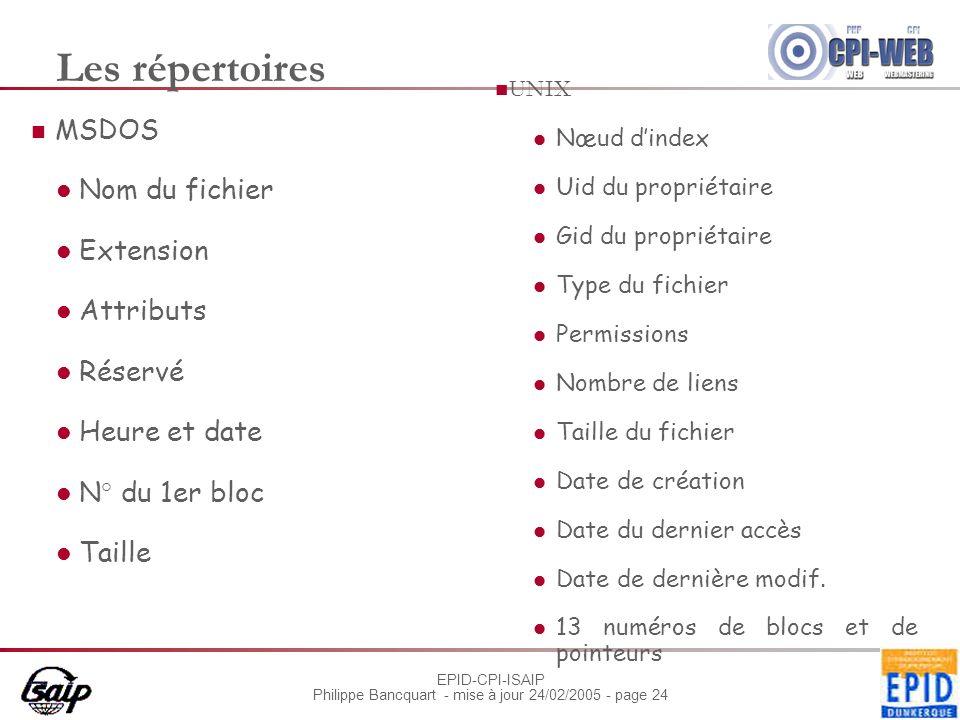 Les répertoires Nom du fichier Extension Attributs Réservé