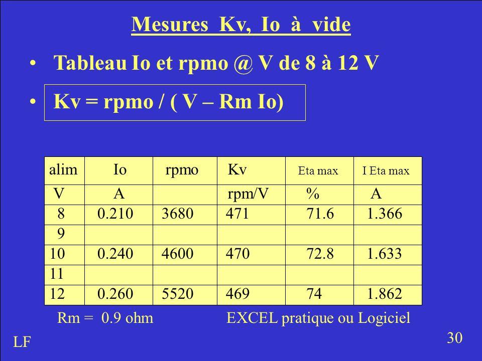 Tableau Io et rpmo @ V de 8 à 12 V Kv = rpmo / ( V – Rm Io)