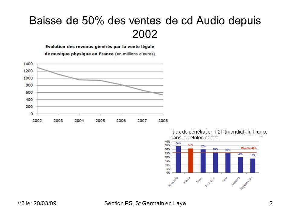 Baisse de 50% des ventes de cd Audio depuis 2002