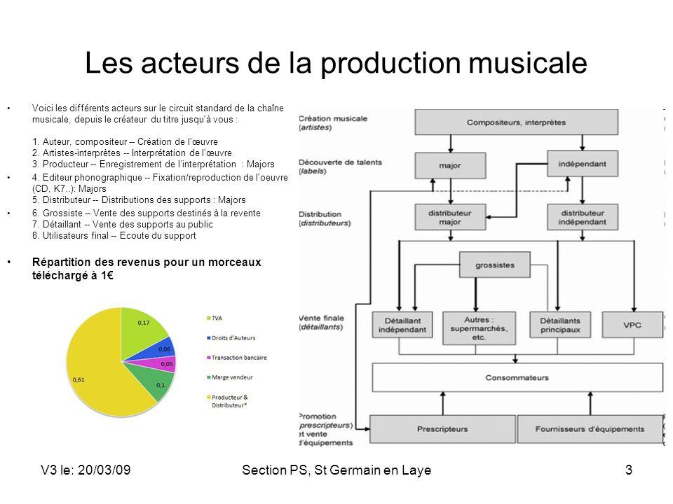 Les acteurs de la production musicale