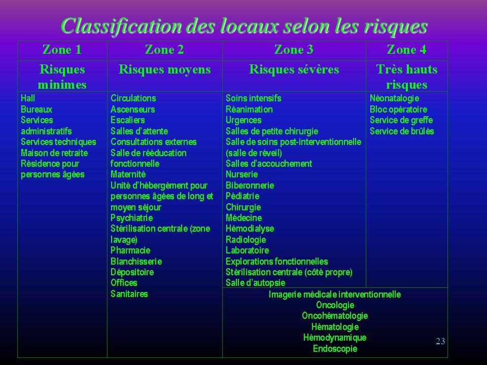 Classification des locaux selon les risques