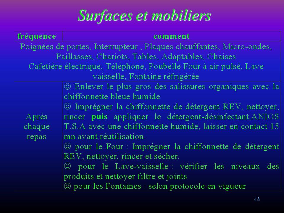 Surfaces et mobiliers