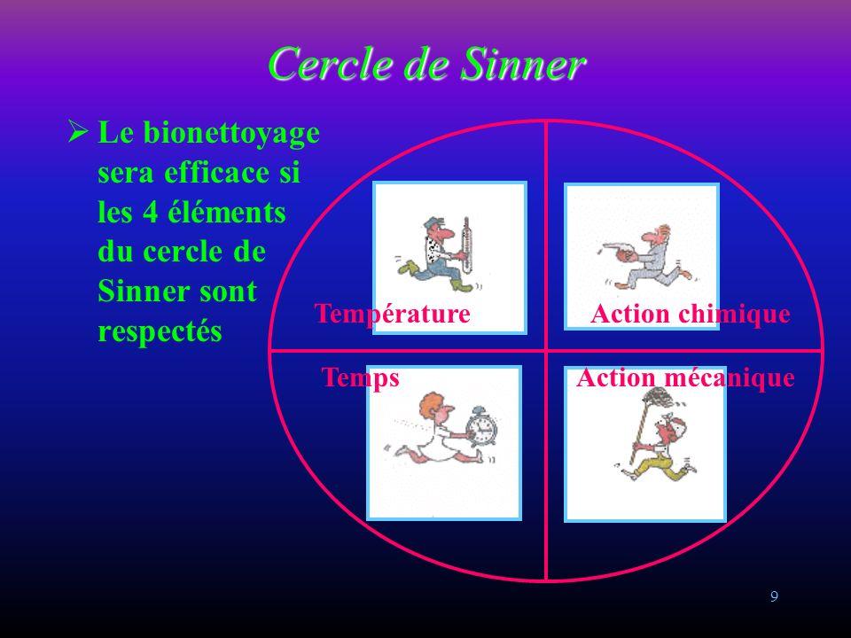 Cercle de Sinner Le bionettoyage sera efficace si les 4 éléments du cercle de Sinner sont respectés.