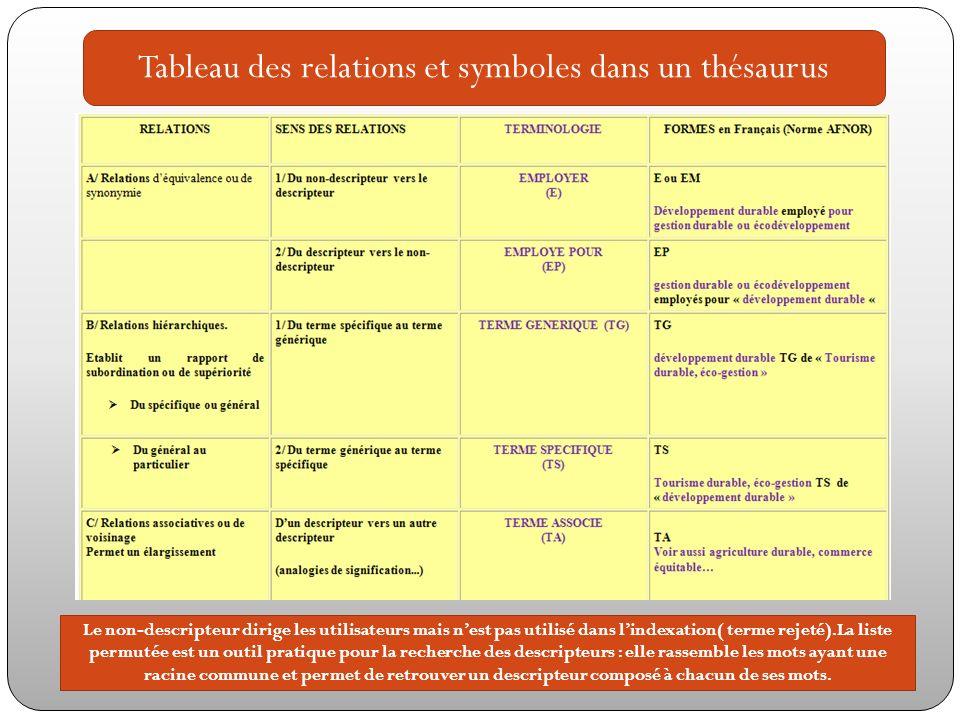 Tableau des relations et symboles dans un thésaurus