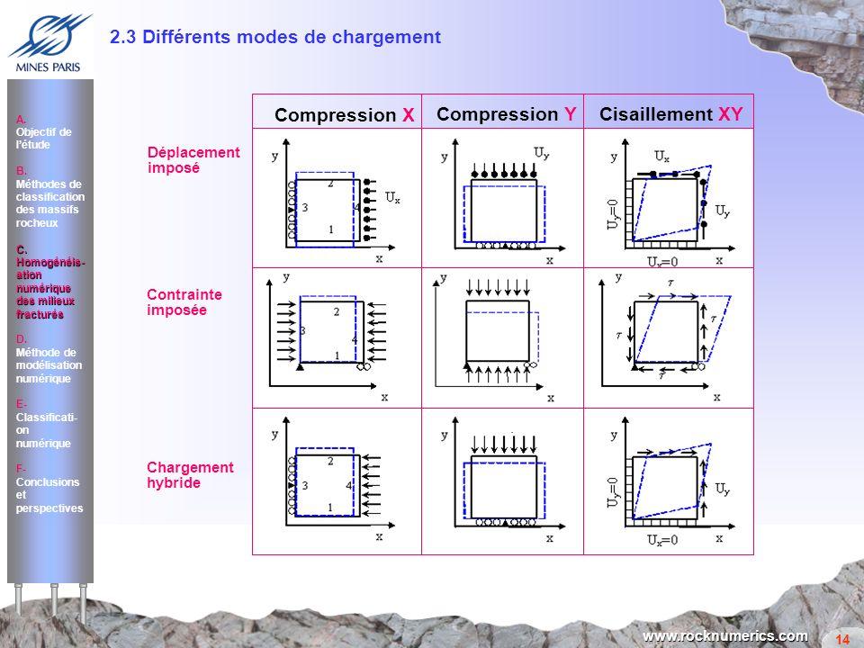 2.3 Différents modes de chargement