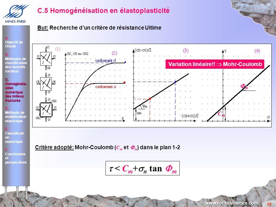 Critère adopté: Mohr-Coulomb (Cm et Fm) dans le plan 1-2