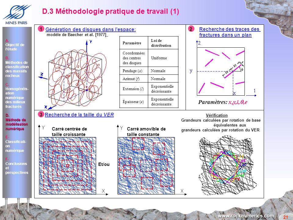 D.3 Méthodologie pratique de travail (1)
