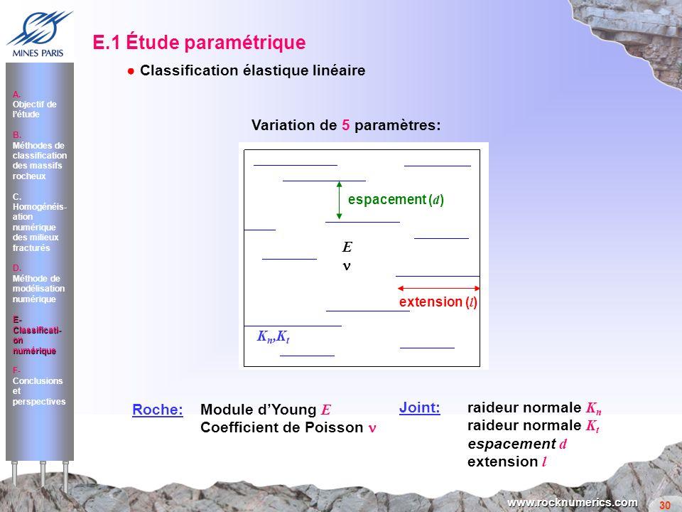 E.1 Étude paramétrique ● Classification élastique linéaire
