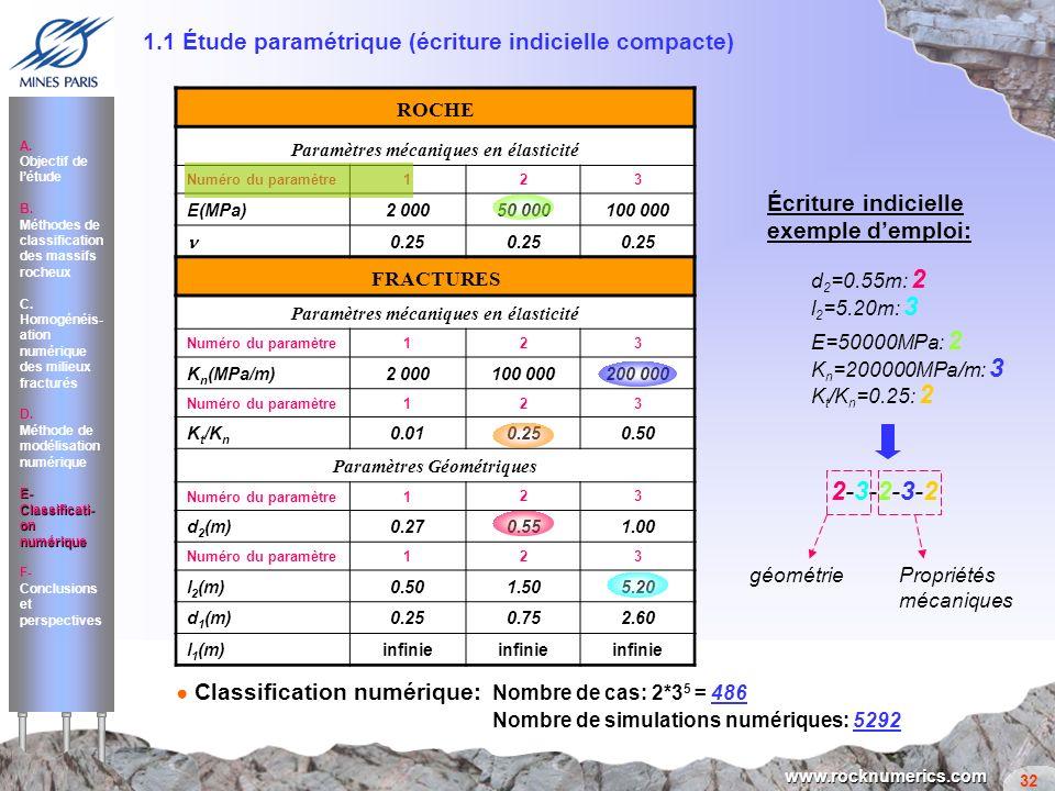 Paramètres mécaniques en élasticité Paramètres Géométriques