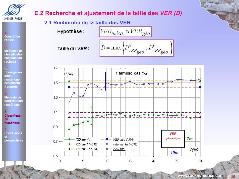 E.2 Recherche et ajustement de la taille des VER (D)