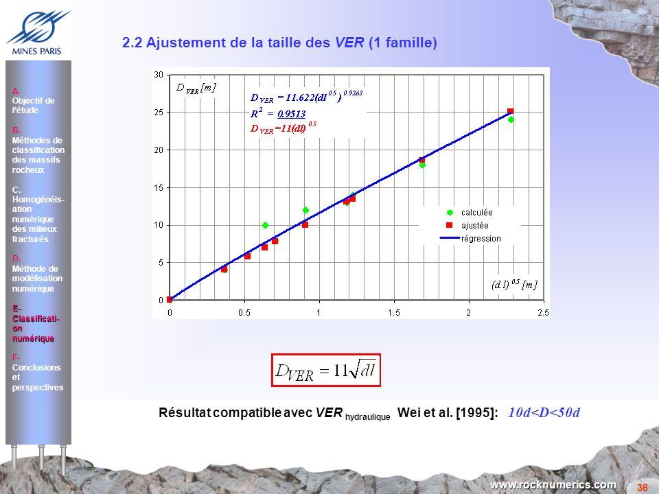 2.2 Ajustement de la taille des VER (1 famille)