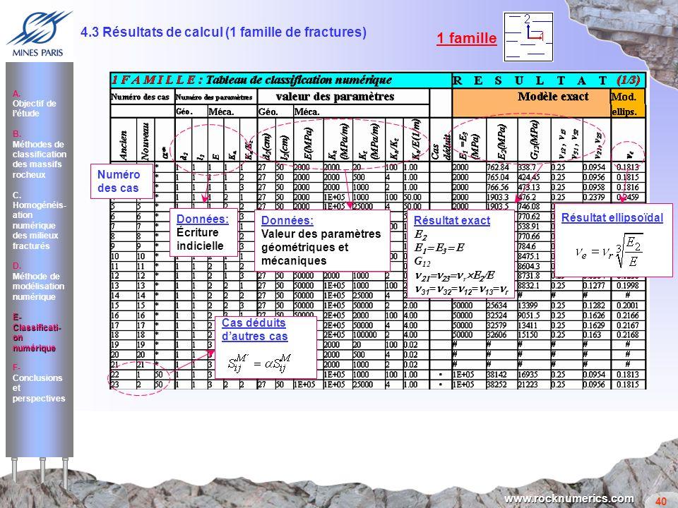 1 famille 4.3 Résultats de calcul (1 famille de fractures)