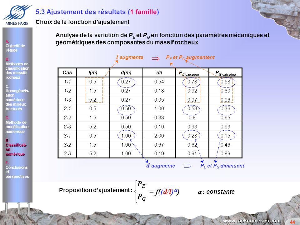 PE = f((d/l)a) PG 5.3 Ajustement des résultats (1 famille) l augmente