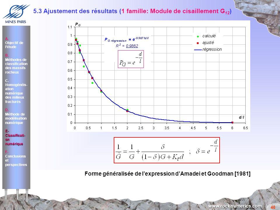 5.3 Ajustement des résultats (1 famille: Module de cisaillement G12)