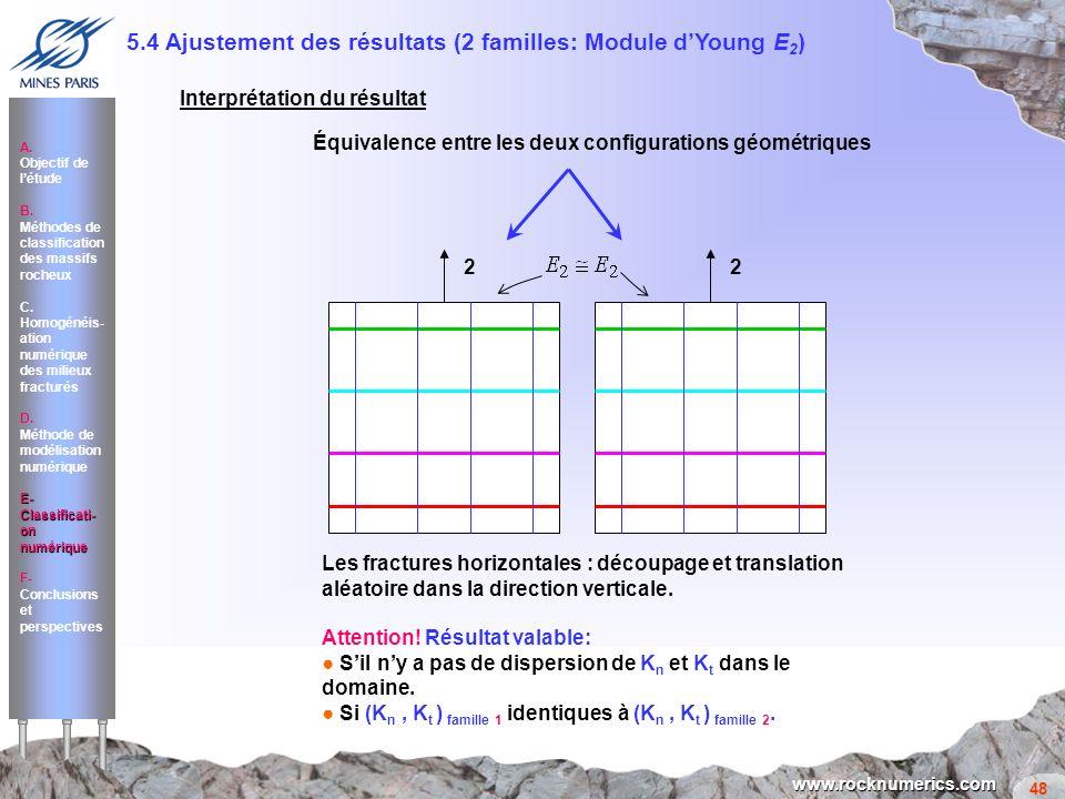 5.4 Ajustement des résultats (2 familles: Module d'Young E2)