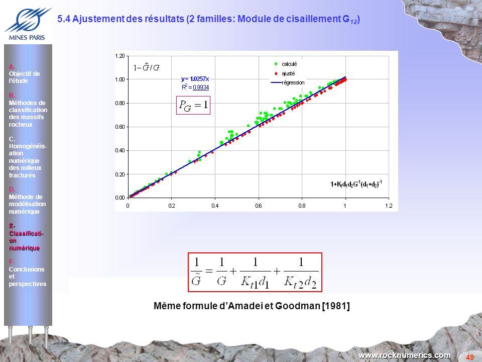 5.4 Ajustement des résultats (2 familles: Module de cisaillement G12)
