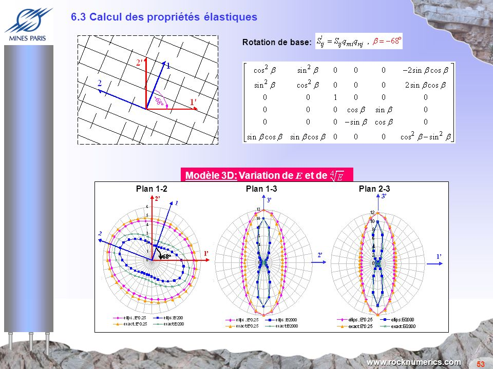 6.3 Calcul des propriétés élastiques