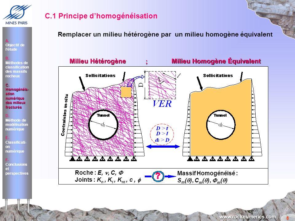 C.1 Principe d'homogénéisation