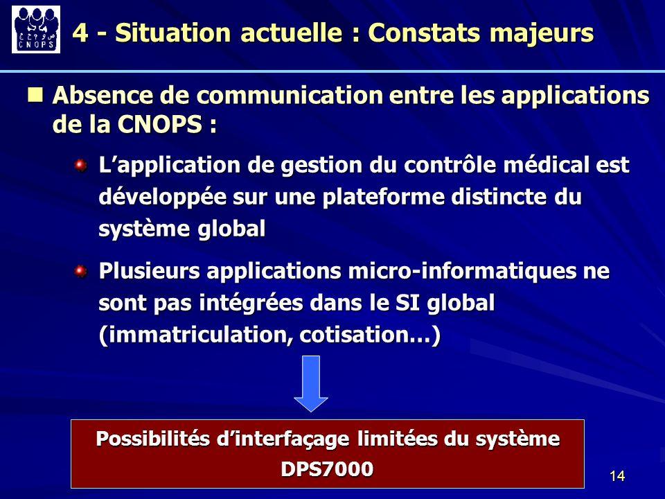 Possibilités d'interfaçage limitées du système DPS7000