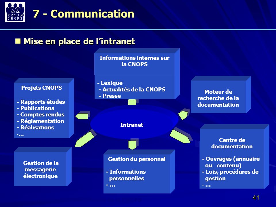 7 - Communication Mise en place de l'intranet
