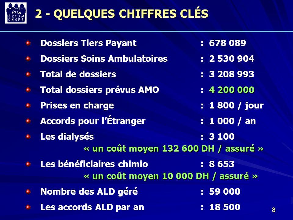 2 - QUELQUES CHIFFRES CLÉS