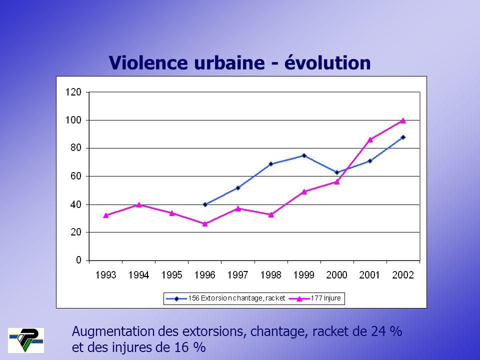 Violence urbaine - évolution