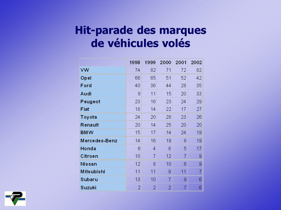 Hit-parade des marques de véhicules volés