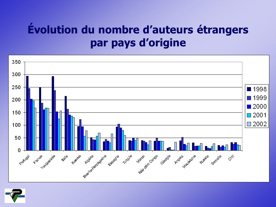 Évolution du nombre d'auteurs étrangers par pays d'origine