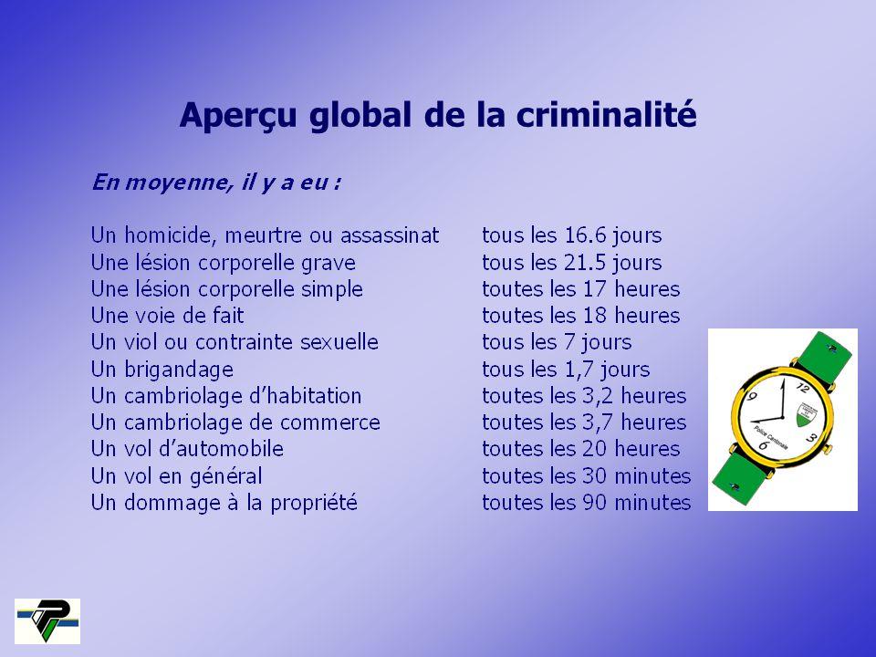 Aperçu global de la criminalité
