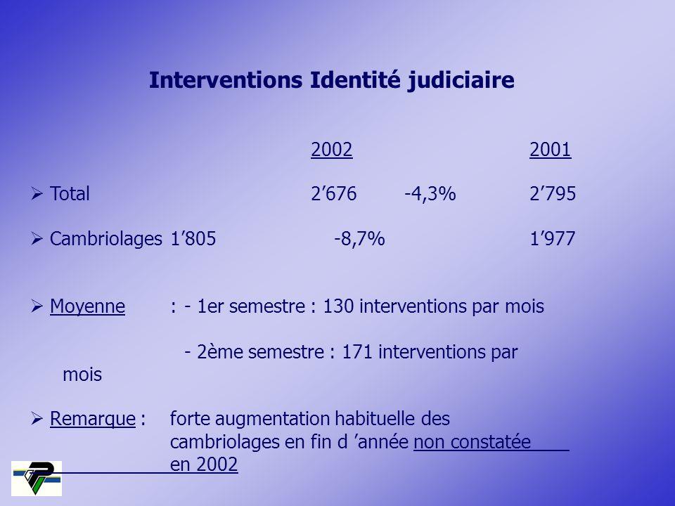 Interventions Identité judiciaire