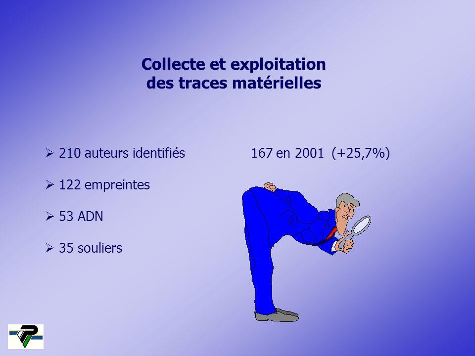 Collecte et exploitation des traces matérielles