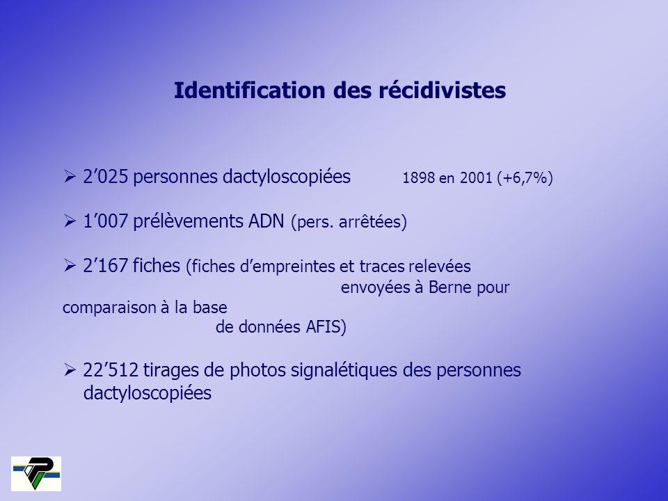 Identification des récidivistes