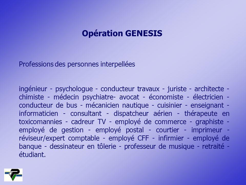 Opération GENESIS Professions des personnes interpellées