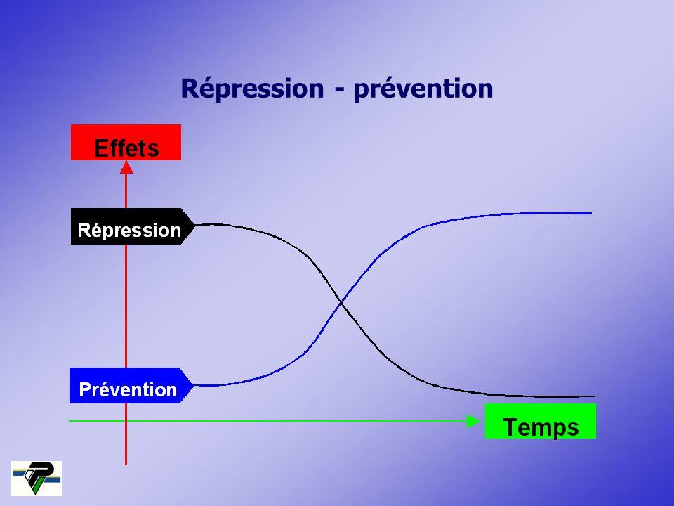 Répression - prévention