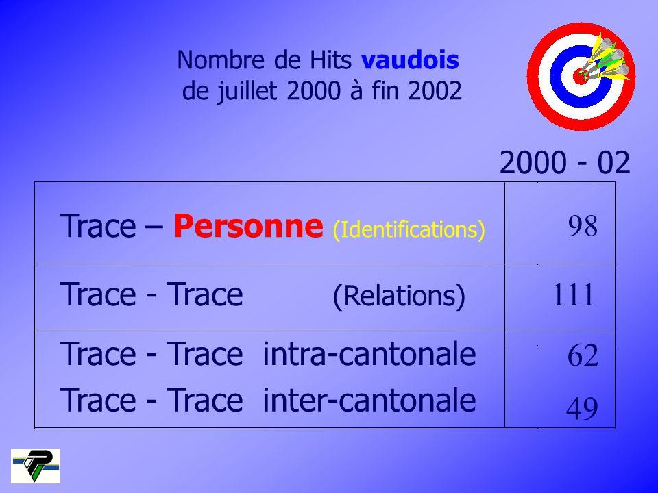 Nombre de Hits vaudois de juillet 2000 à fin 2002