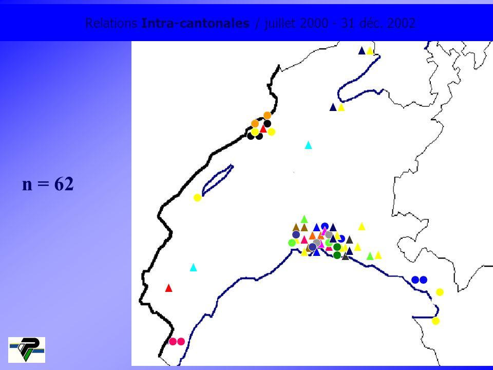 Relations Intra-cantonales / juillet 2000 - 31 déc. 2002