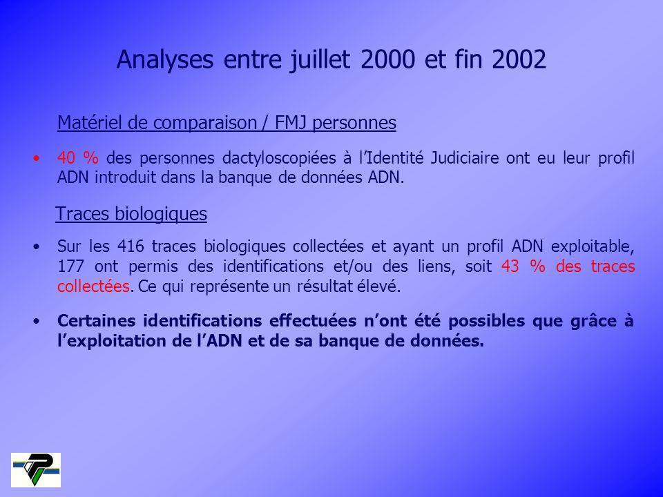Analyses entre juillet 2000 et fin 2002