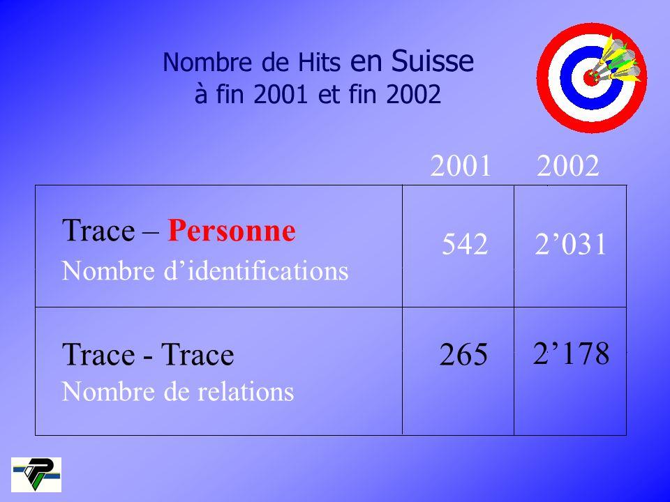 Nombre de Hits en Suisse à fin 2001 et fin 2002