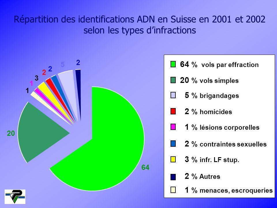 Répartition des identifications ADN en Suisse en 2001 et 2002 selon les types d'infractions