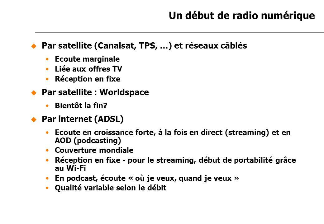 Un début de radio numérique